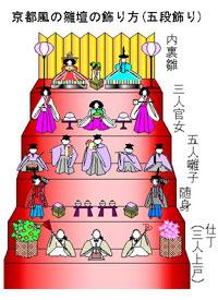 京風の雛壇